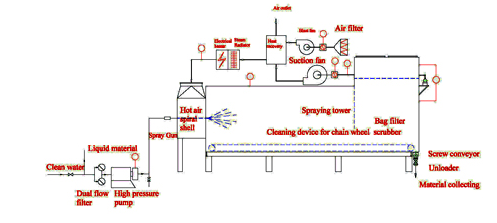 WYG Series Horizontal pressure spray dryer